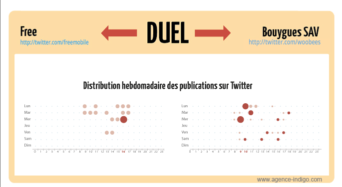 Duel Free Bouygues