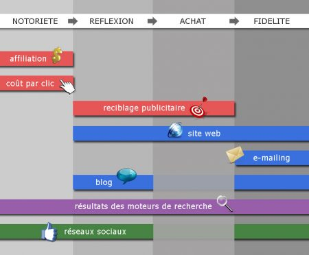 online-medias-in-purchase-cycle-FR