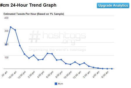 statistiques hashtag twitter