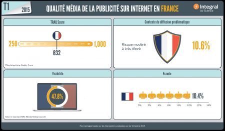 Infographie Ad Science