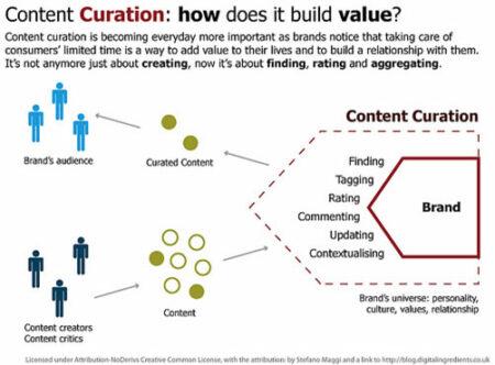 La curation construit de la valeur