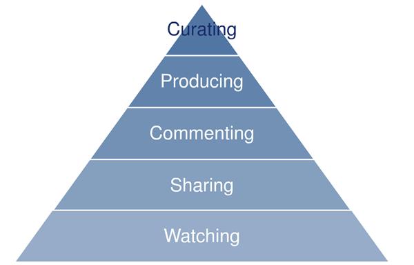 La pyramide d'engagement, par ALTIMETER