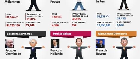 L'élection présidentielle 2012 se joue également sur Facebook
