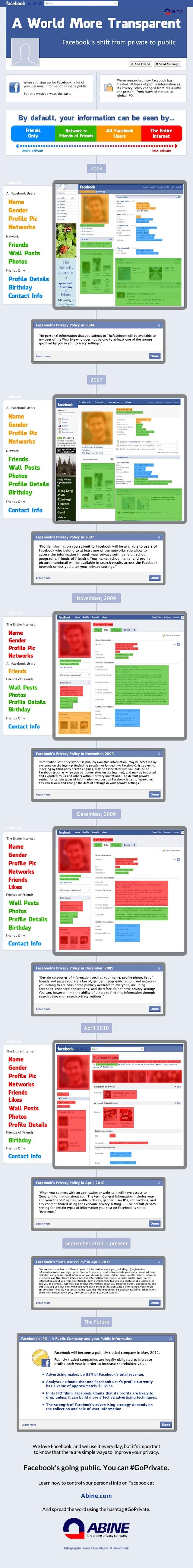 Evolution de la vie privée dans Facebook
