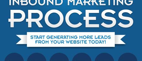 L'inbound Marketing en 6 étapes