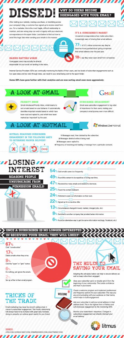 Quelle est l'efficacité de vos campagnes d'email marketing [Infographie]