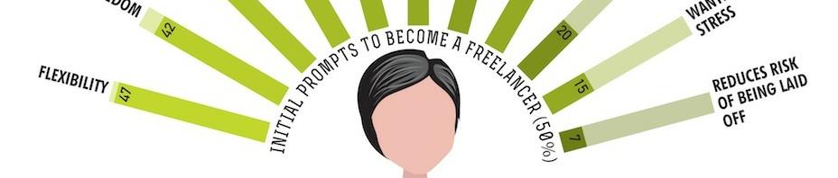 Dans la tête des freelances [Infographie]