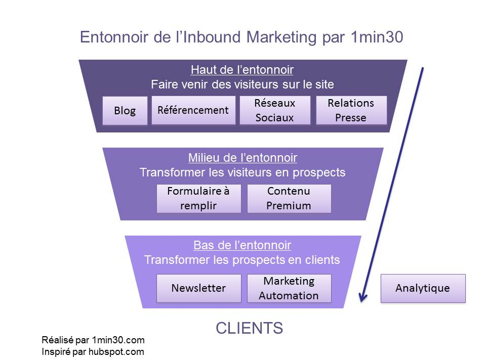 Entonnoir de l'Inbound Marketing par 1min30