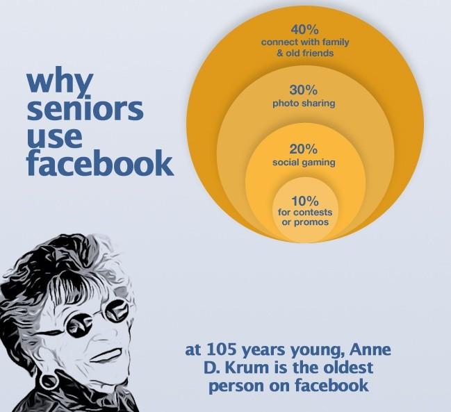Les seniors sur Facebook