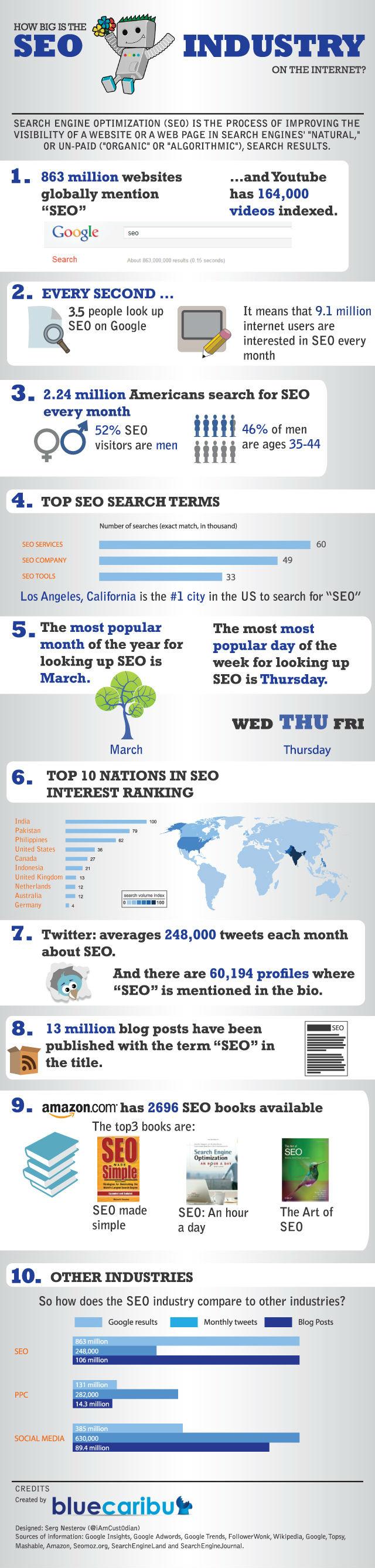 Infographie SEO dans le monde