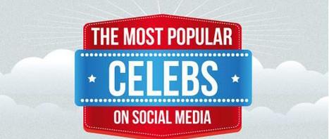 Quelle célébrité est la plus populaire sur les réseaux sociaux ?