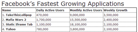Facebook fastest growing applications