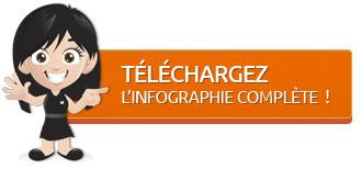 Téléchargez l'infographie complète de l'étude des fanpages des opérateurs de téléphonie mobile en France
