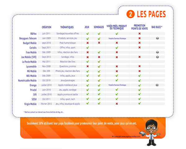 pages fan facebook des opérateurs de telephonie mobile | longeur des posts