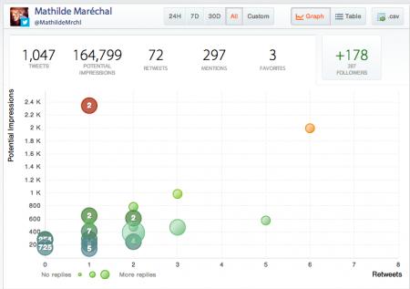 Suivez les données métriques de vos réseaux sociaux avec Crowdbooster