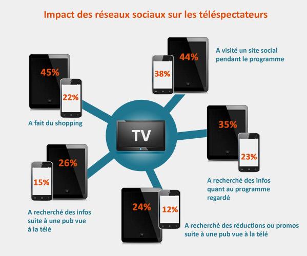 impact-reseaux-sociaux-telespectateurs