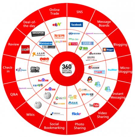 china-social-media