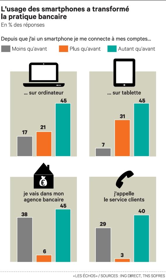 Le smartphone et la banque