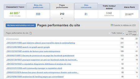page performante seo