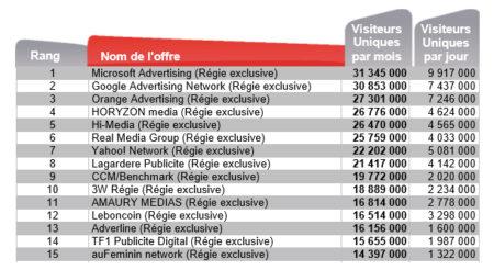 classement des ad networks