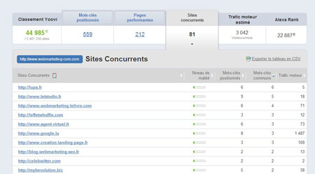 site concurrents seo