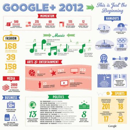 Infographie de Google + en 2012