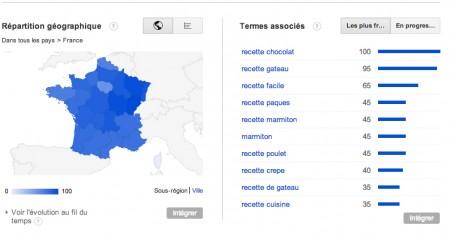 graphique tendance google