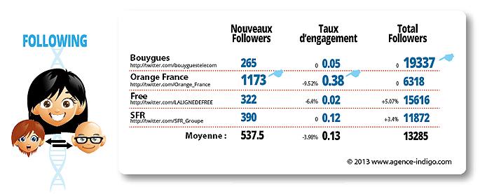 Following des comptes institutionnels des opérateurs de téléphonie Mobile