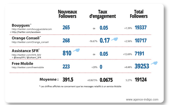 Etude twitter Bouygues Orange SFR Free