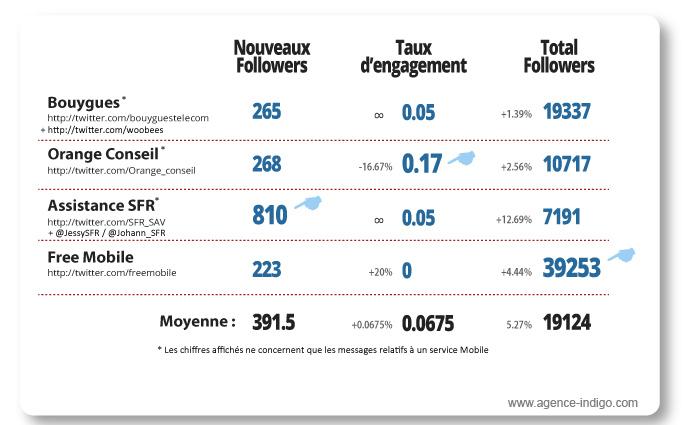 Etude twitter Bouygues Orange SFR Free