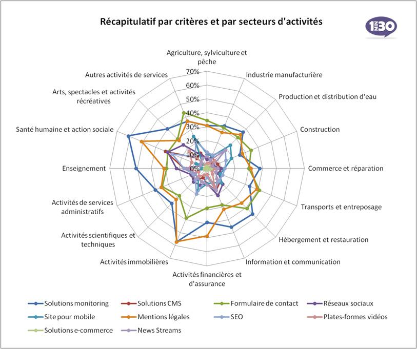Récapitulatif de l'Observatoire 1min30 des sites Internet professionnels français par secteur