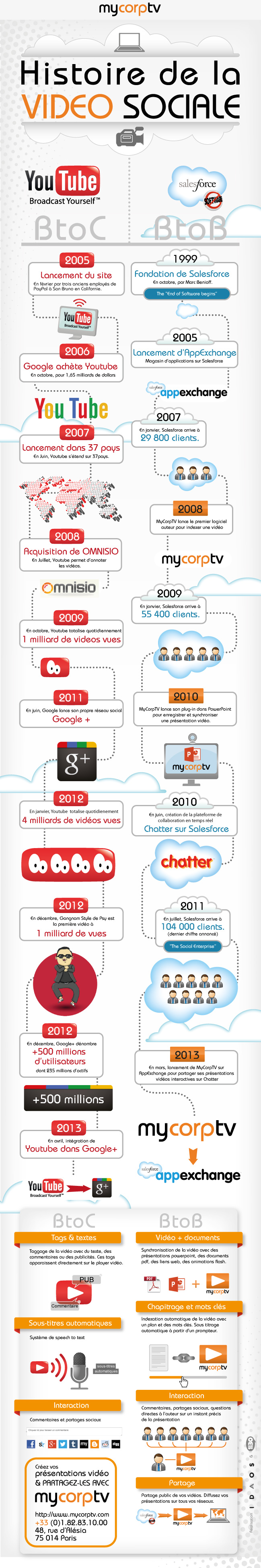 histoire de la vidéo sociale