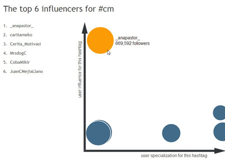 influenceurs twitter