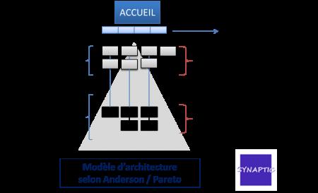Architecture Anderson