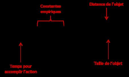 ergonomie web: algorithme de Fitts