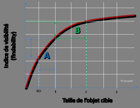 Ergonomie Web: limites de la loi de Fitts
