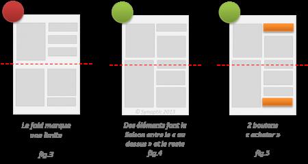 Ergonomie Web: utilisation du fold