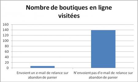 Nombre de boutiques en ligne visitées