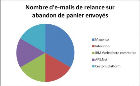Nombre d'e-mails de relance sur abandon de panier envoyés