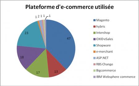 Plateforme d'e-commerce utilisée
