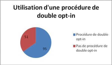 Utilisation d'une procédure de double opt-in