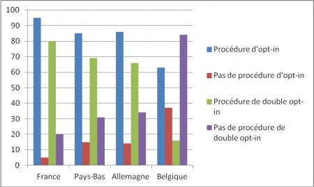 le pourcentage de l'utilisation des procédures d'opt-in et de double opt-in dans les quatre pays des sites marchands visités