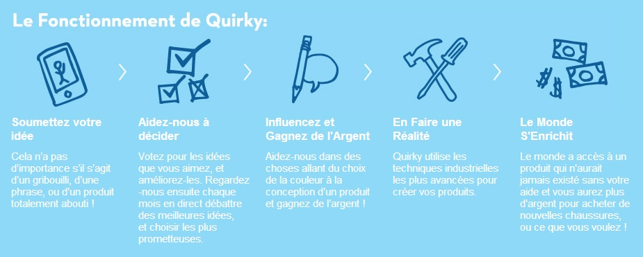 Processus de crowdsourcing Quirky