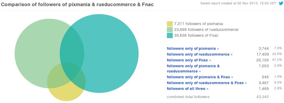 comparaison-followers