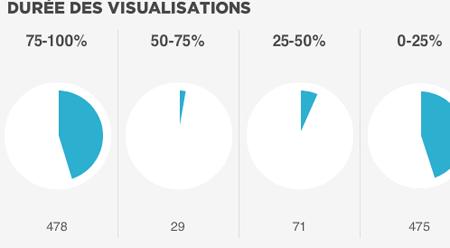Durée visualisation vidéo