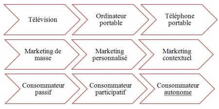 evolution consommateur et pratiques marketing