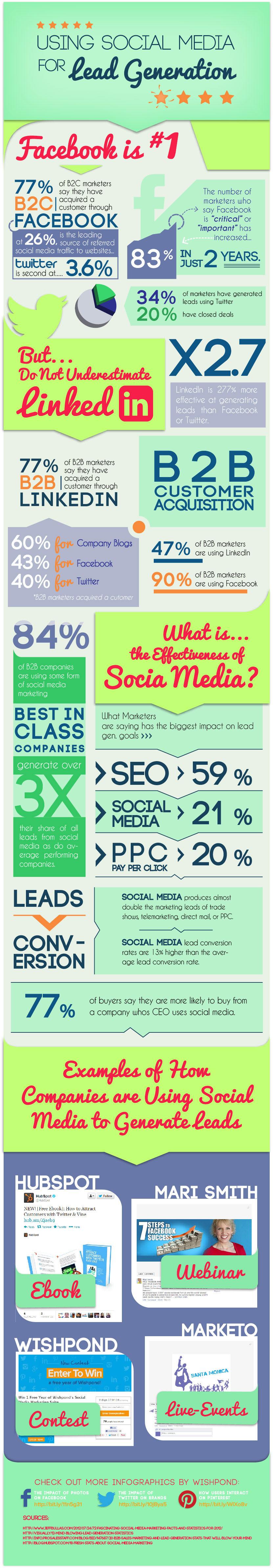 Générer du lead sur les réseaux sociaux