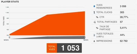 Statistiques vues vidéo