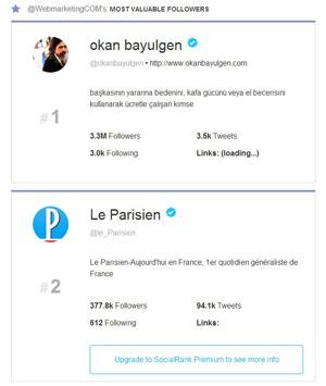 identifier influenceur twitter