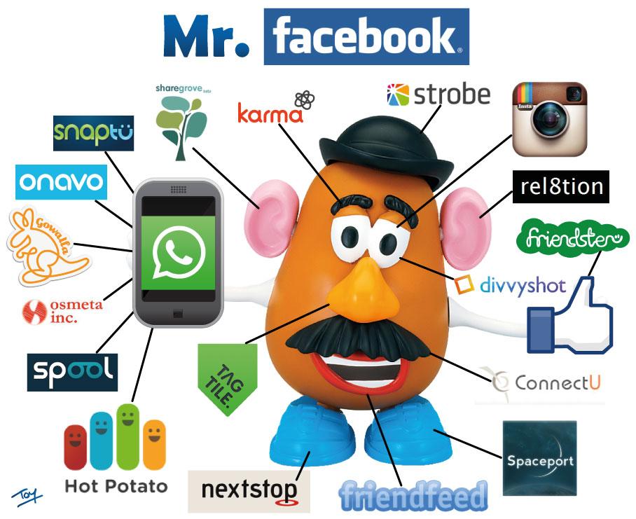 Facebook et ses acquisitions sous forme d'icones